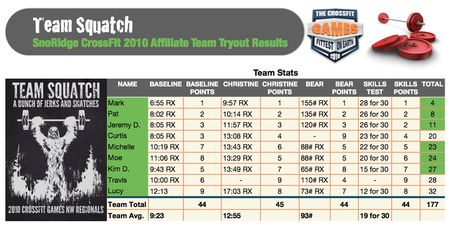 Team Squatch 2010 Results