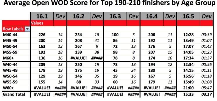 Masters Top 200 minimum scores