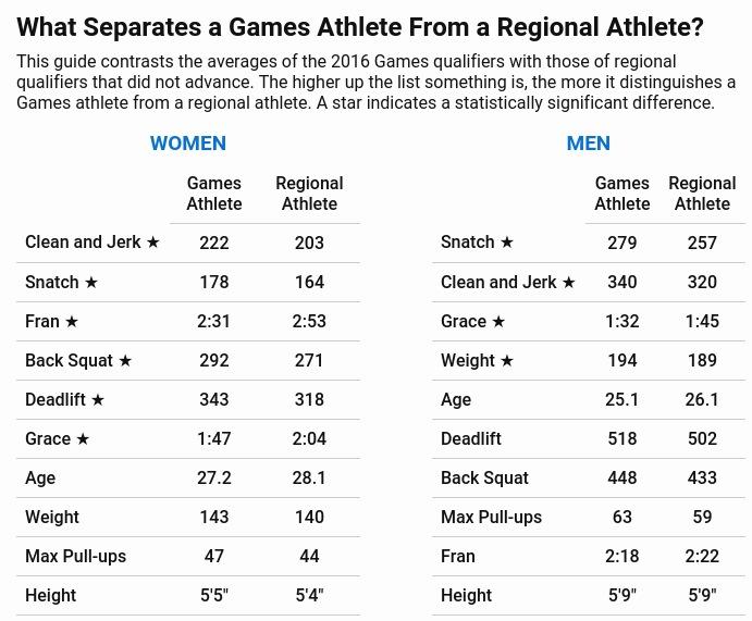 2016 Games_vs_Regionals Athlete